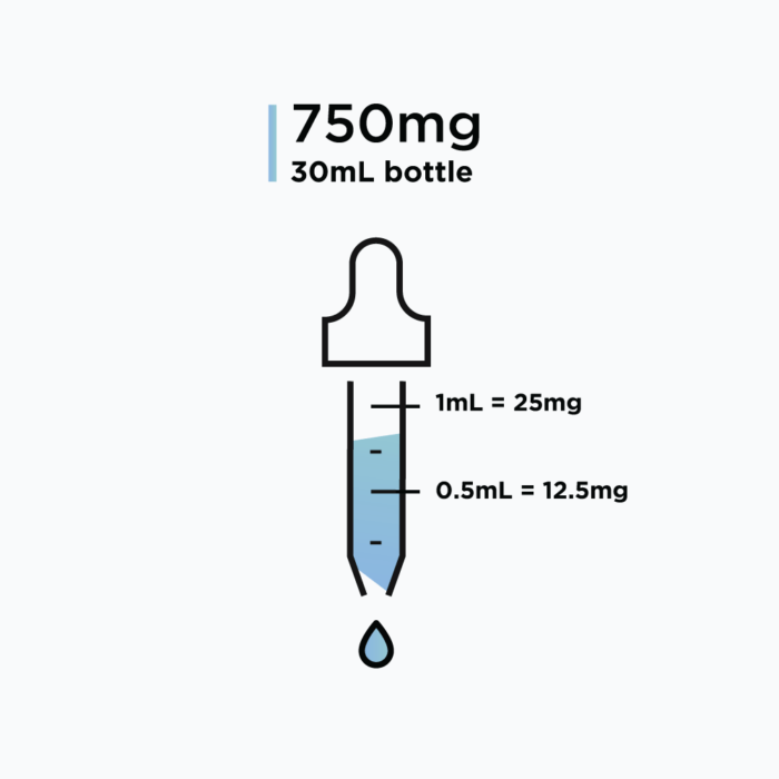 MK-677 (Ibutamoren Mesylate) – Solution, 750mg (25mg/mL)